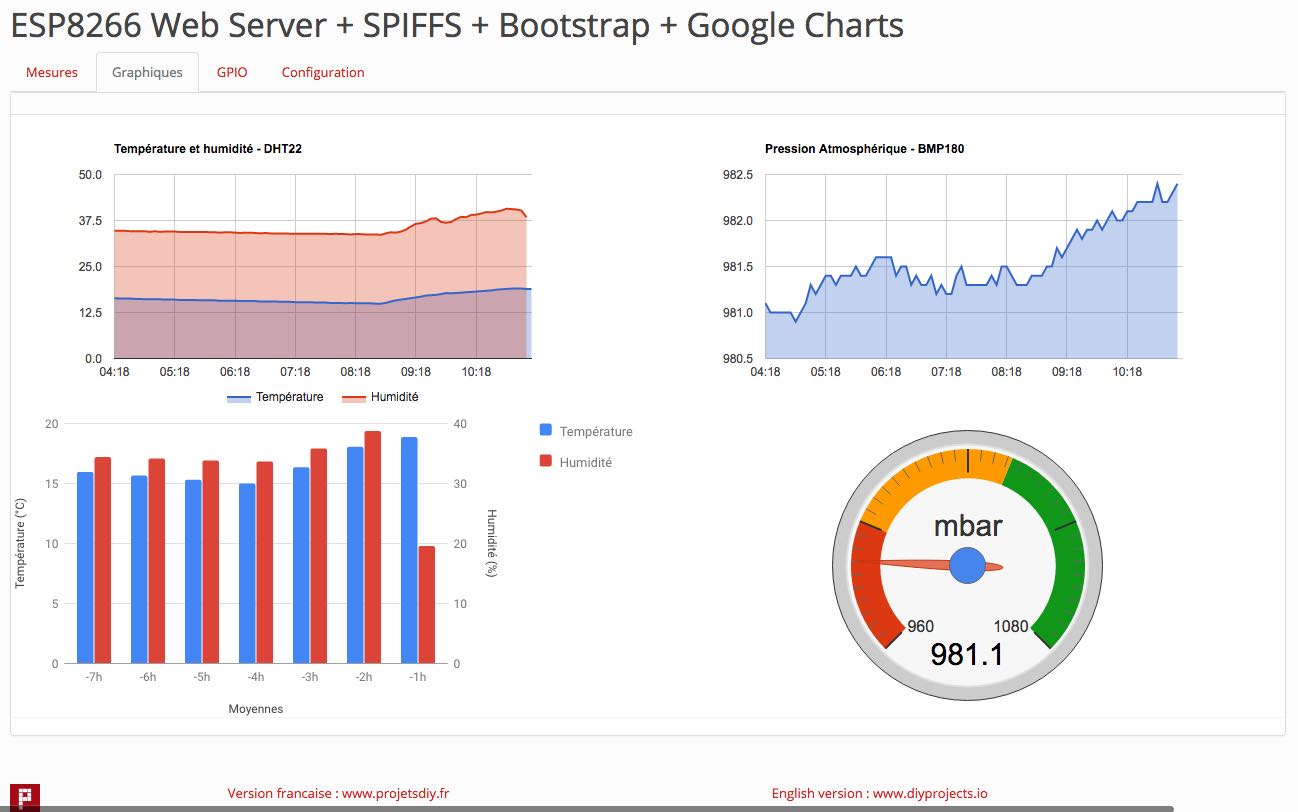 Esp web server part how to use google charts